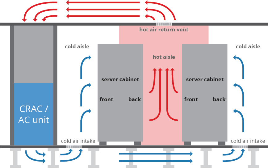 8 Tips to Keep Small Server Rooms and Closets Cool - Enviromon