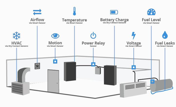 remote site monitoring