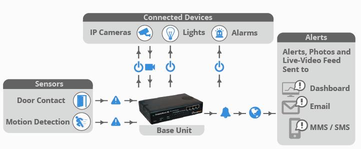 security iot sensors