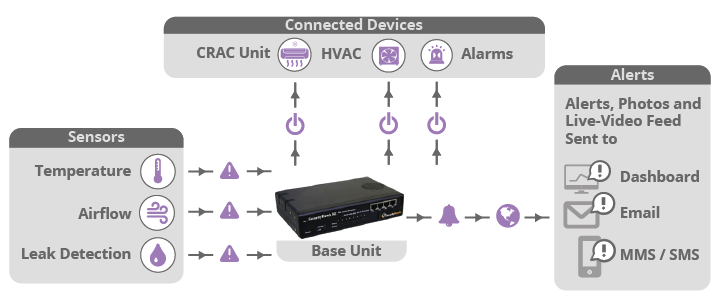 iot sensors for server rooms and data centers